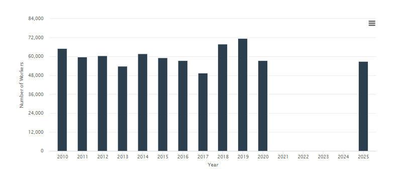 number of forklift operators over time